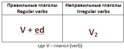 http://s-english.ru/images/lilovik/past-simple.jpg