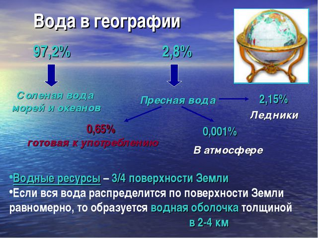 Вода в географии Водные ресурсы – 3/4 поверхности Земли Если вся вода распред...