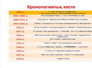 Хронологиялық кесте Сәдуақас Гүлбаһраммен 1894 ж Сәкен (.................) Се