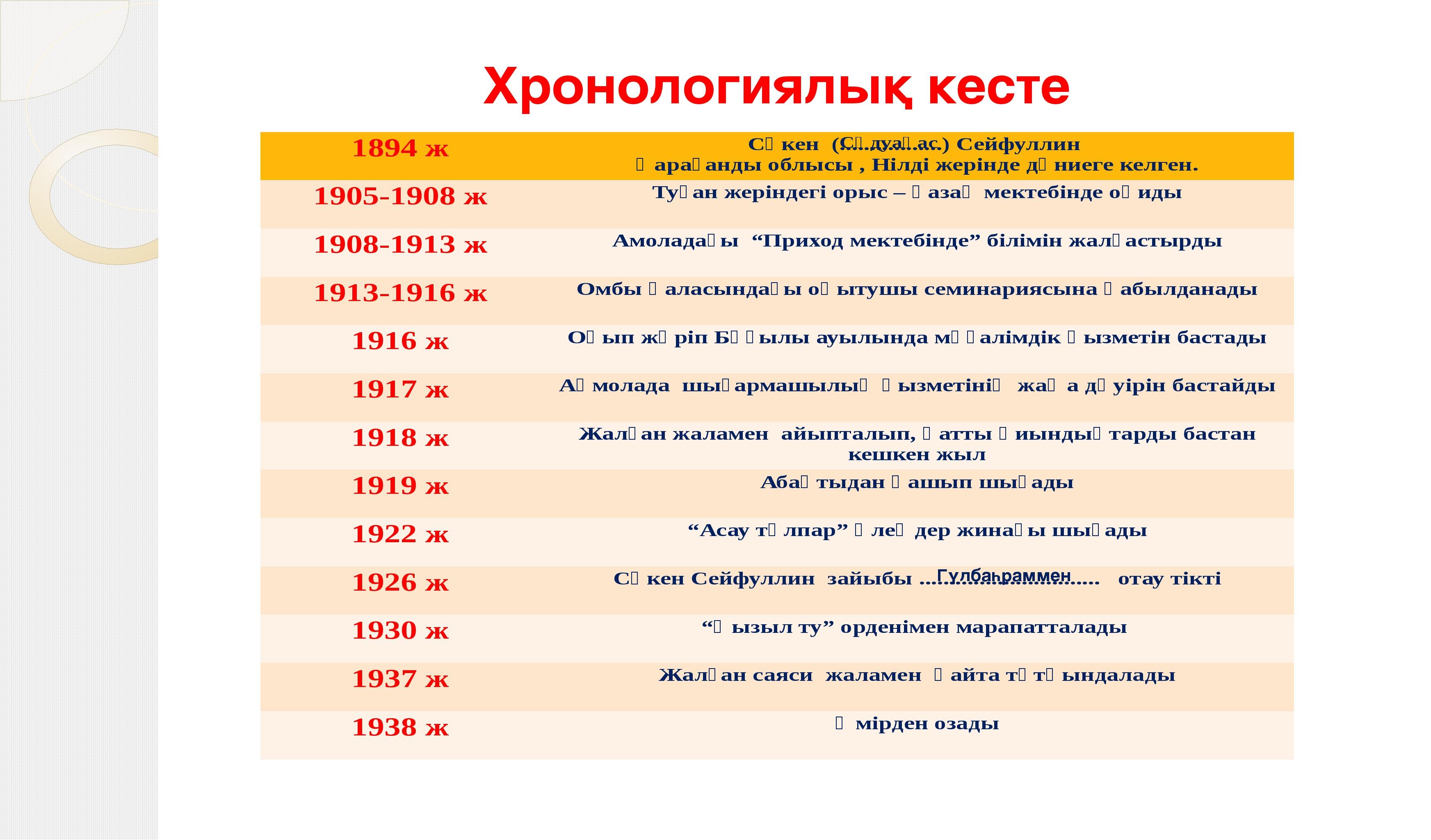 Хронологиялық кесте Сәдуақас Гүлбаһраммен 1894 ж Сәкен (.................) Се...