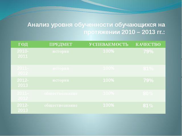 Анализ уровня обученности обучающихся на протяжении 2010 – 2013 гг.: ГОД ПРЕД...