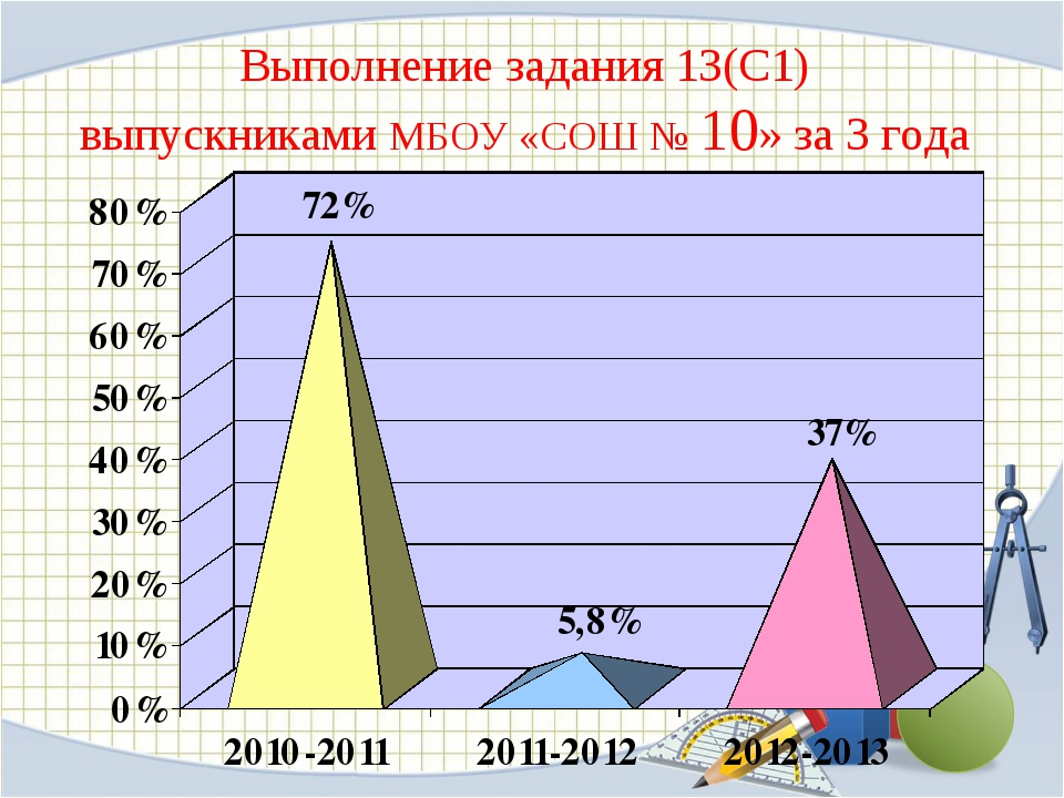 Выполнение задания 13(С1) выпускниками МБОУ «СОШ № 10» за 3 года