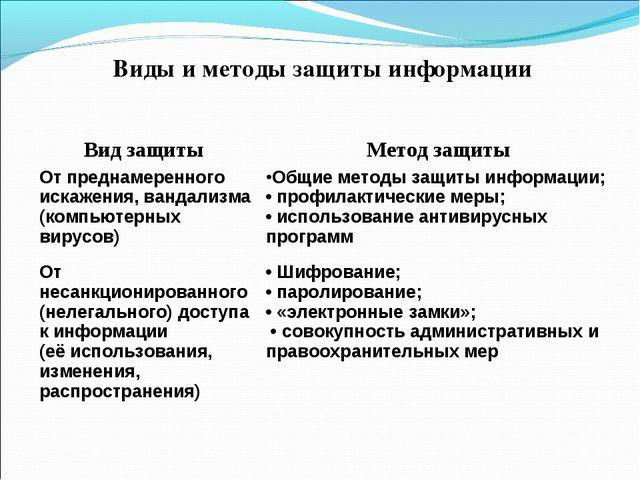 Виды и методы защиты информации От преднамеренного искажения, вандализма (ком...