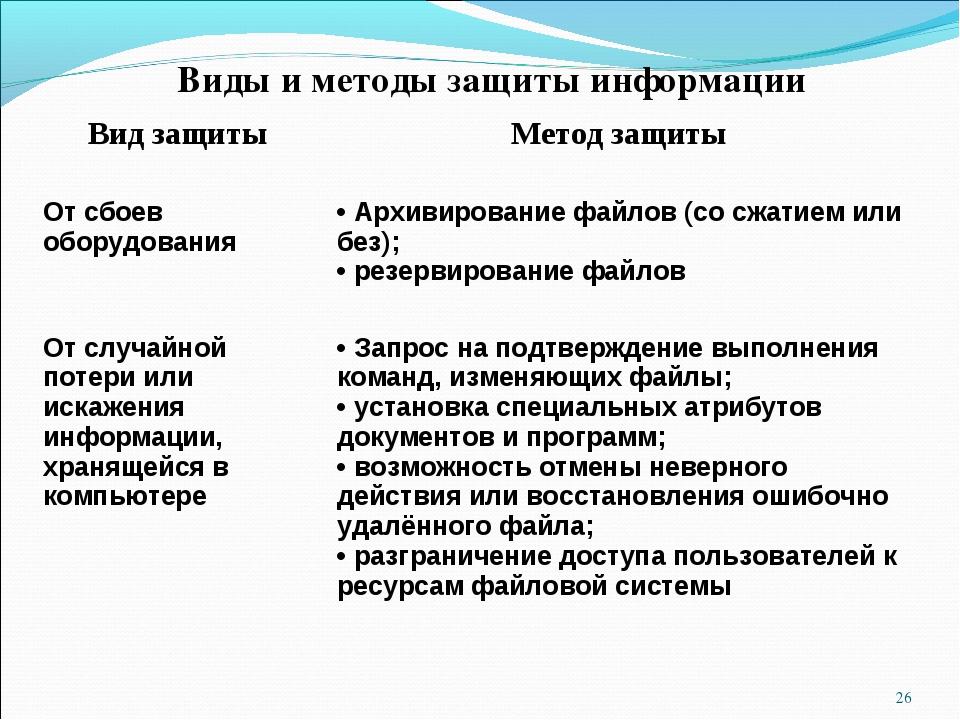 * Виды и методы защиты информации Вид защиты Метод защиты От сбоев оборудова...