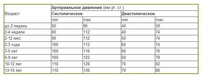 таблица давления у детей