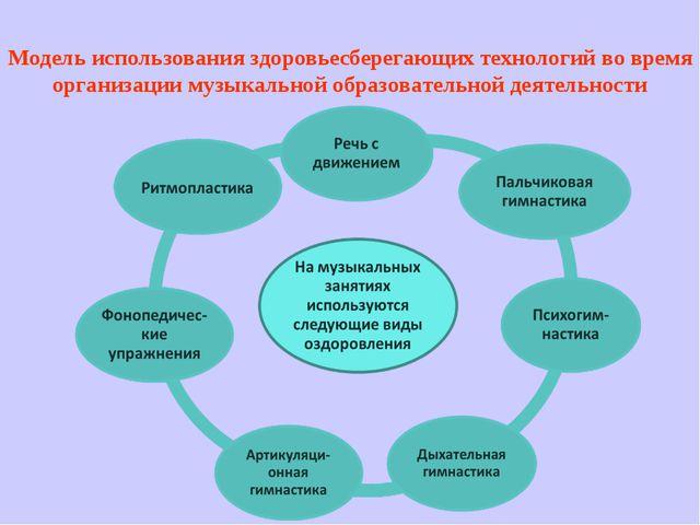 Модель использования здоровьесберегающих технологий во время организации музы...