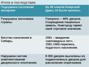 Итоги и последствия. Подорвана сословная монархия Из 48 членов Боярской Думы