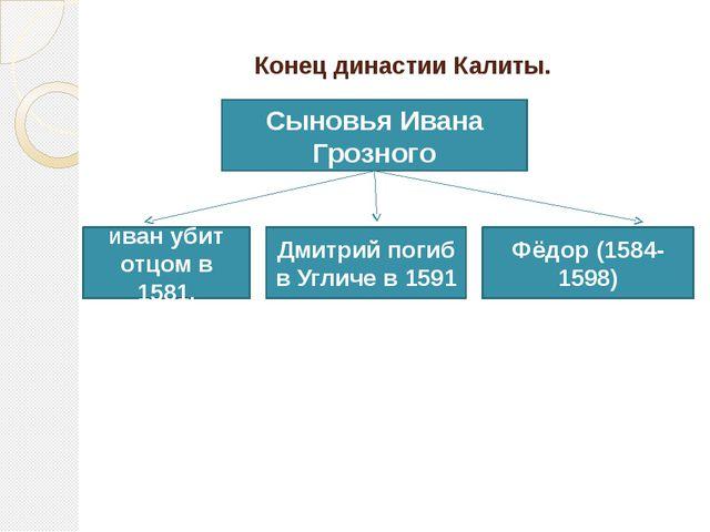 Конец династии Калиты. Сыновья Ивана Грозного Фёдор (1584-1598) Дмитрий поги...