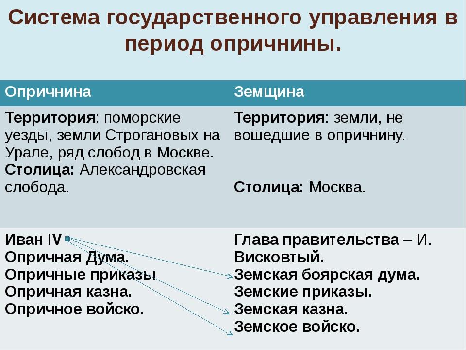 Система государственного управления в период опричнины. Опричнина Земщина Тер...