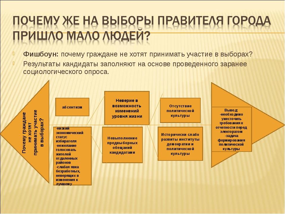 Фишбоун: почему граждане не хотят принимать участие в выборах? Результаты кан...
