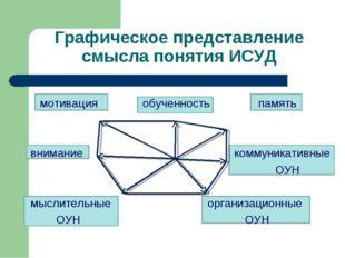 мотивация обученность память внимание коммуникативные ОУН мыслительные орган