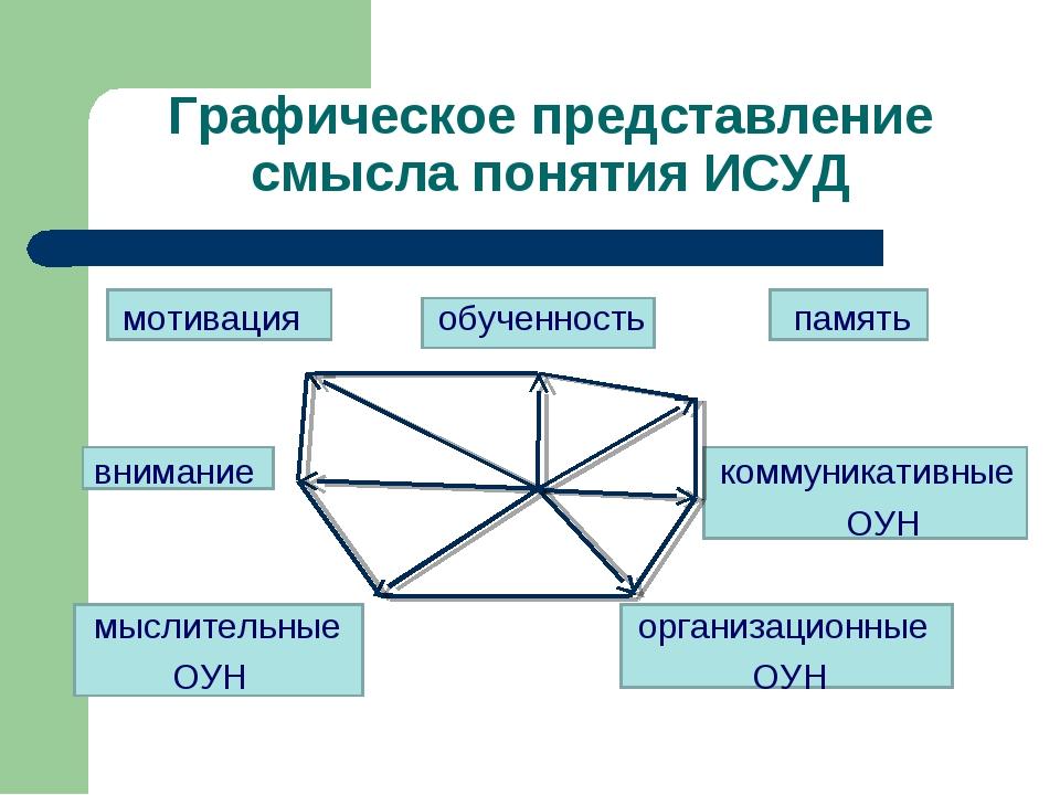 мотивация обученность память внимание коммуникативные ОУН мыслительные орган...