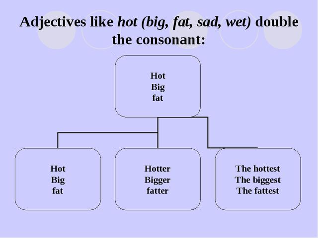 Adjectives like hot (big, fat, sad, wet) double the consonant: