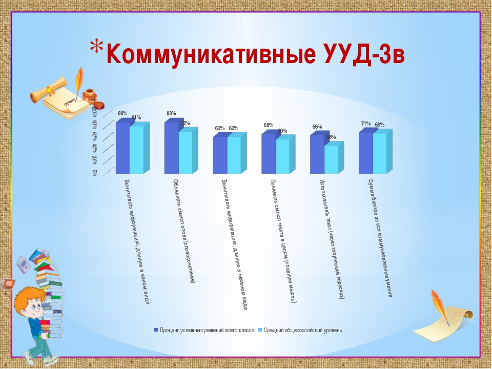 Коммуникативные УУД-3в