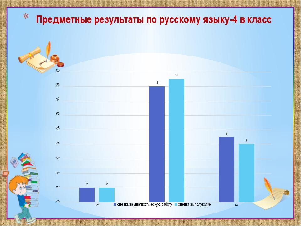Предметные результаты по русскому языку-4 в класс