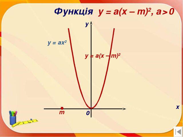 Функція y = a(x – m)2, a > 0 х у 0 y = a(x – m)2 m y = ax2