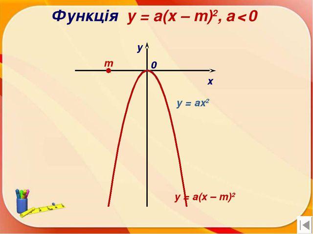 Функція y = a(x – m)2, a < 0 х у 0 y = a(x – m)2 m y = ax2