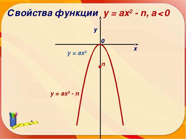 Свойства функции y = ax2 - n, a < 0 х у 0 y = ax2 - n n y = ax2