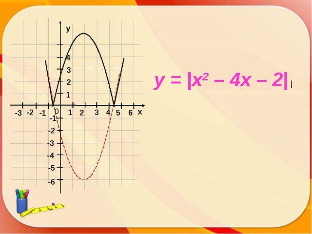 x y = |x2 – 4x – 2| |