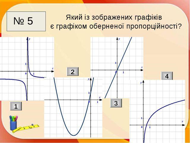 Який із зображених графіків є графіком оберненої пропорційності? 1 2 3 4 № 5