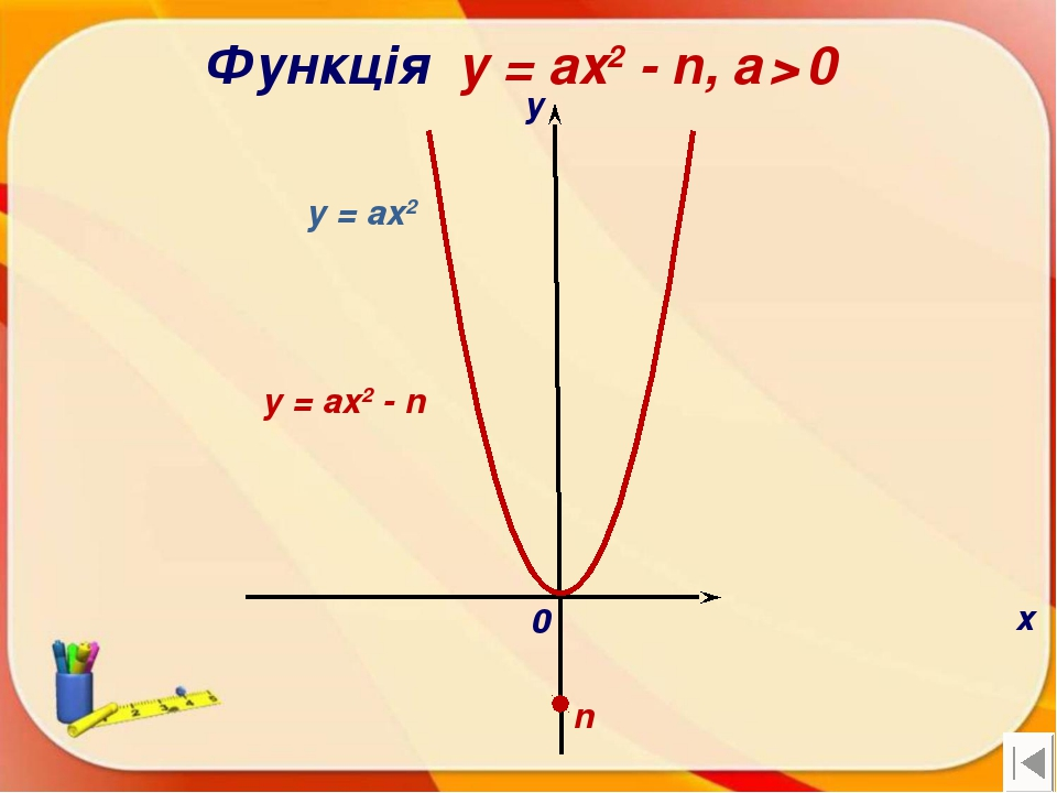 Функція y = ax2 - n, a > 0 х у 0 y = ax2 - n n y = ax2