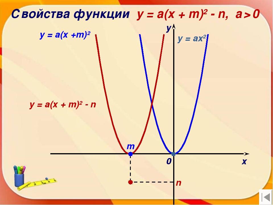 Свойства функции y = a(x + m)2 - n, a > 0 х у 0 y = a(x +m)2 n y = ax2 m y =...
