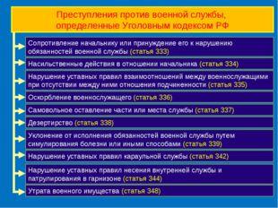 Преступления против военной службы, определенные Уголовным кодексом РФ Сопрот
