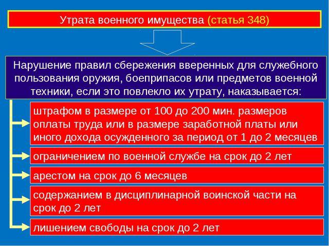 Утрата военного имущества (статья 348) Нарушение правил сбережения вверенных...