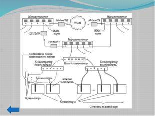 Преимущества структурированной кабельной системы Универсальность. Структуриро