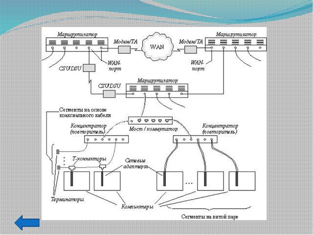 Преимущества структурированной кабельной системы Универсальность. Структуриро...