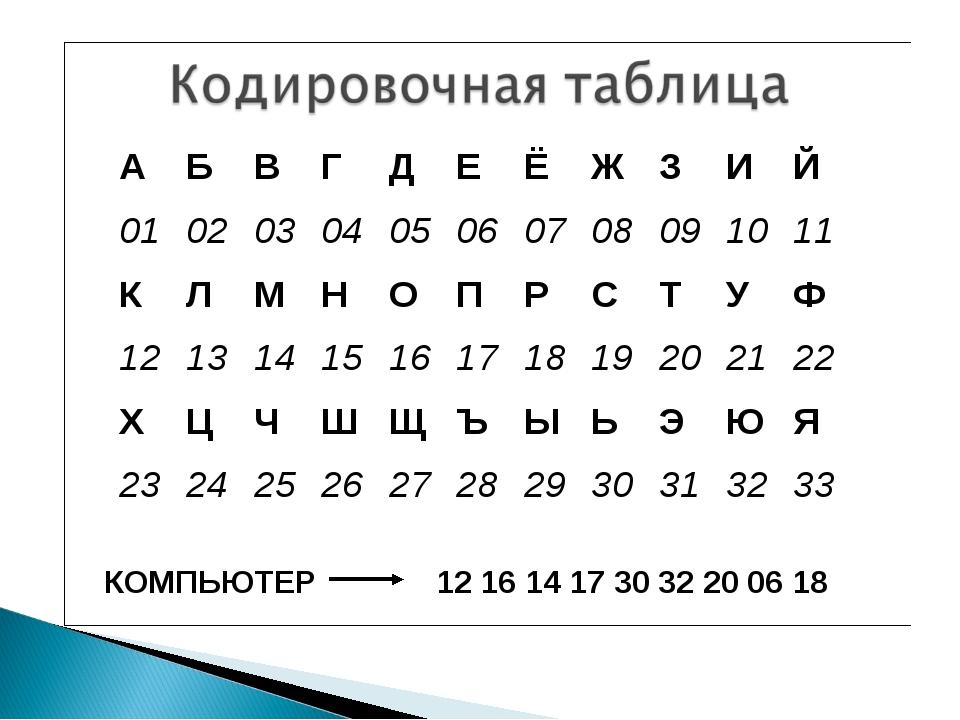 КОМПЬЮТЕР 12 16 14 17 30 32 20 06 18 АБВГДЕЁЖЗИЙ 010203040506...