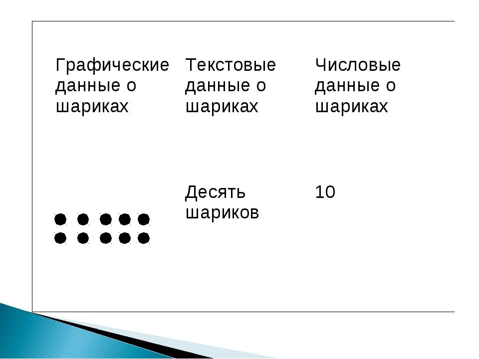 Графические данные о шарикахТекстовые данные о шарикахЧисловые данные о шар...