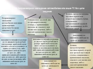 Ст. 166 Неправомерное завладение автомобилем или иным ТС без цели хищения Неп