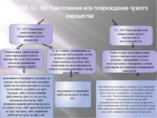 Ст. 167, Ст. 168 Уничтожение или повреждение чужого имущества Ст. 167 Умышлен
