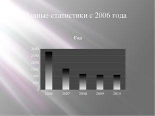 Данные статистики с 2006 года