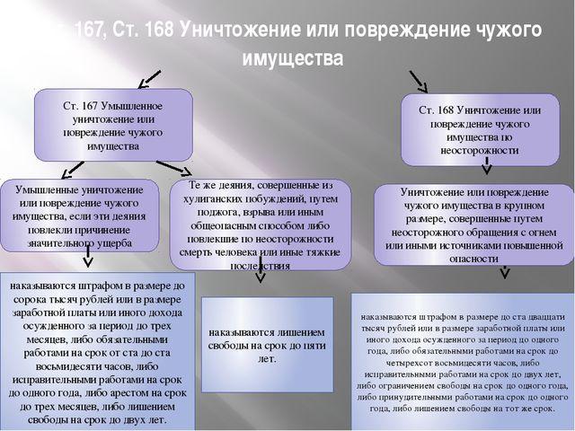 Ст. 167, Ст. 168 Уничтожение или повреждение чужого имущества Ст. 167 Умышлен...