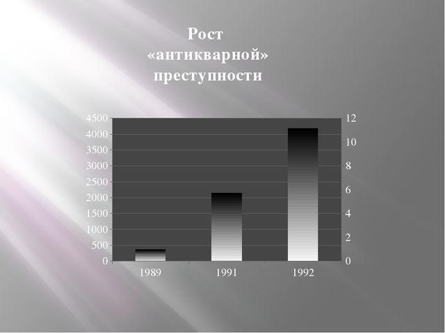 Рост «антикварной» преступности
