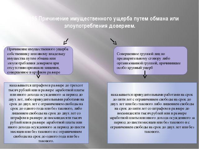 Ст. 165 Причинение имущественного ущерба путем обмана или злоупотребления дов...