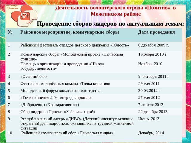 Деятельность волонтёрского отряда «Позитив» в Можгинском районе Проведение сб...