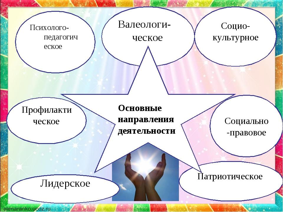 Психолого-педагогическое Валеологи-ческое Социо-культурное Социально-правовое...