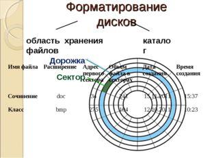 Форматирование дисков область хранения файлов каталог Имя файлаРасширение А