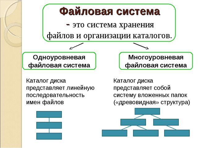 Файловая система - это система хранения файлов и организации каталогов. Одноу...