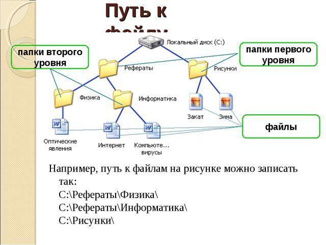 Путь к файлу Например, путь к файлам на рисунке можно записать так: C:\Рефера...