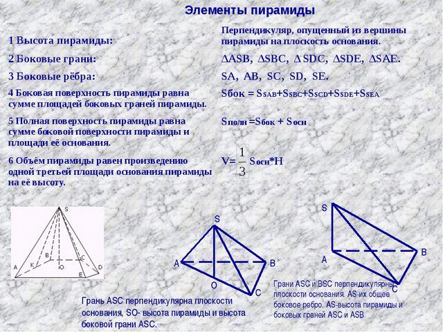 Элементы пирамиды V= S O A B C Грань ASC перпендикулярна плоскости основания...