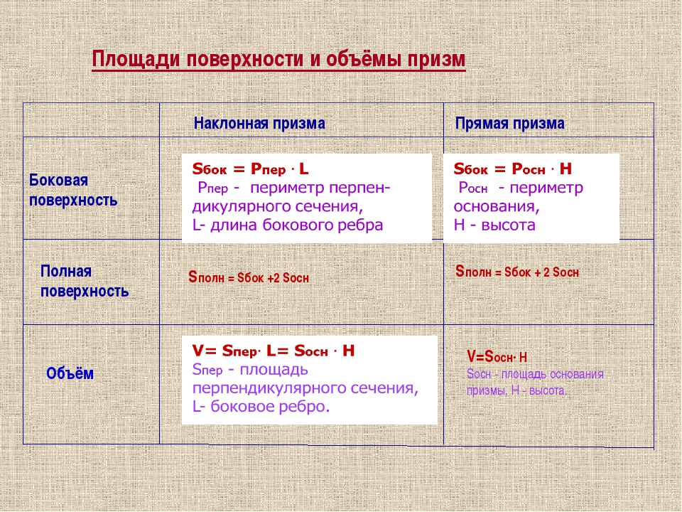 Площади поверхности и объёмы призм Наклонная призма Прямая призма Боковая пов...