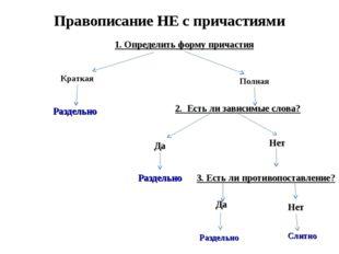 Правописание НЕ с причастиями 1. Определить форму причастия Краткая Полная Р