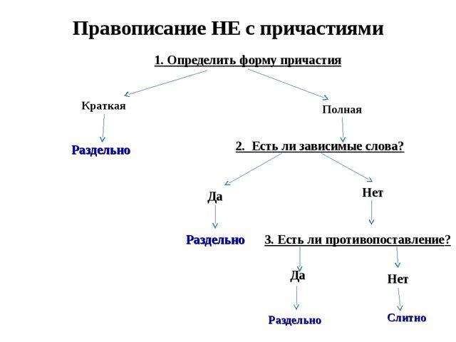 Правописание НЕ с причастиями 1. Определить форму причастия Краткая Полная Р...