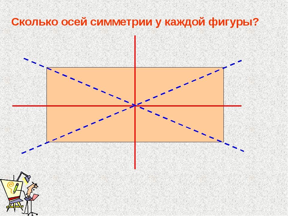 Сколько осей симметрии у каждой фигуры?