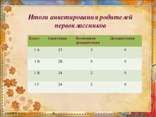 Итоги анкетирования родителей первоклассников Класс Адаптация Возможная дез
