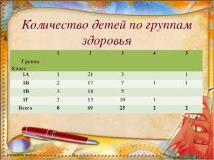 Количество детей по группам здоровья Группа Класс 12345 1А12131 1Б